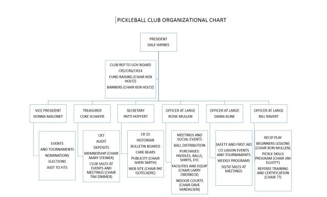 org chart 2 (1)